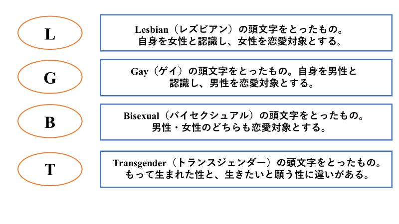 LGBTの図解