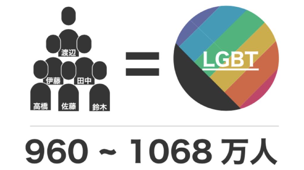 「佐藤」「鈴木」「高橋」「田中」「伊藤」「渡辺」姓の人と、LGBTの人が同じくらいいることを示す図
