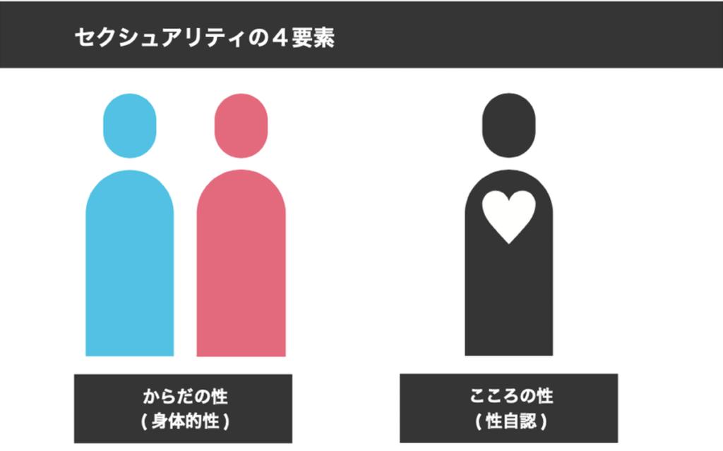 「セクシュアリティの4要素」と題して、からだの性・こころの性が描かれている画像