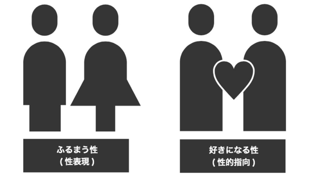 「セクシュアリティの4要素」と題して、ふるまう性・好きになる性が描かれている画像