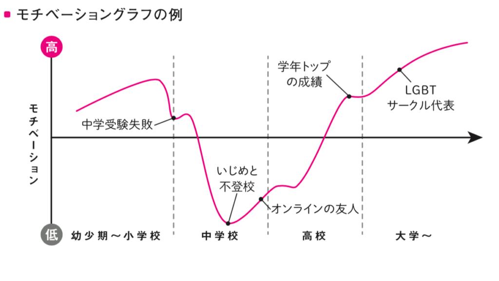 モチベーショングラフの例の画像