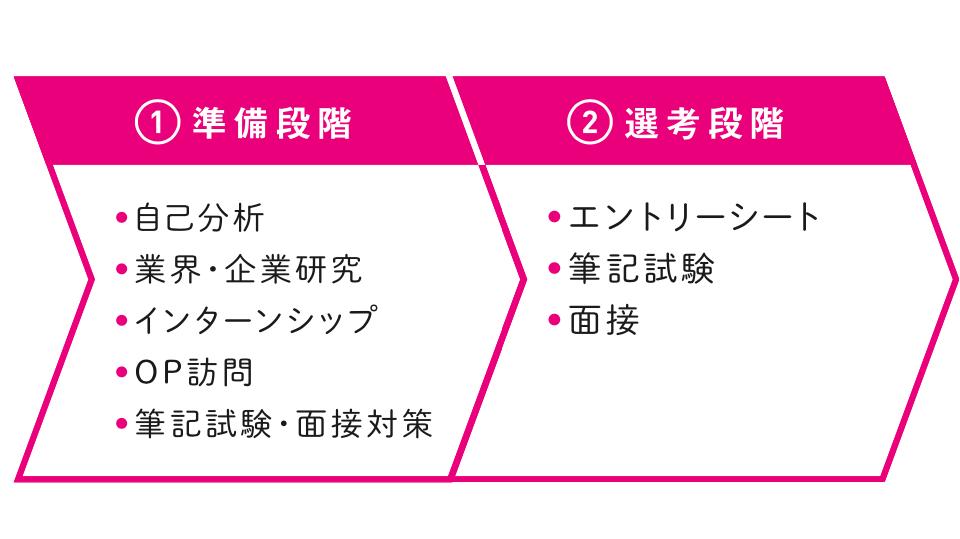 準備段階と選考段階の表