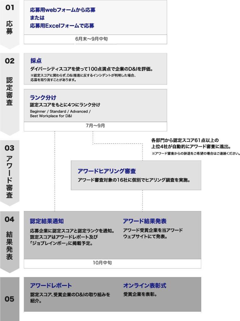 D&Iアワードの審査プロセス
