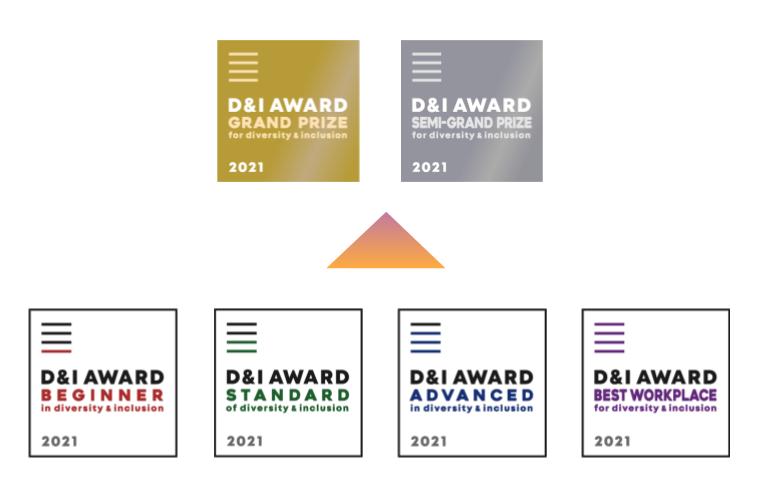 D&Iアワードの認定ランクと賞の構成
